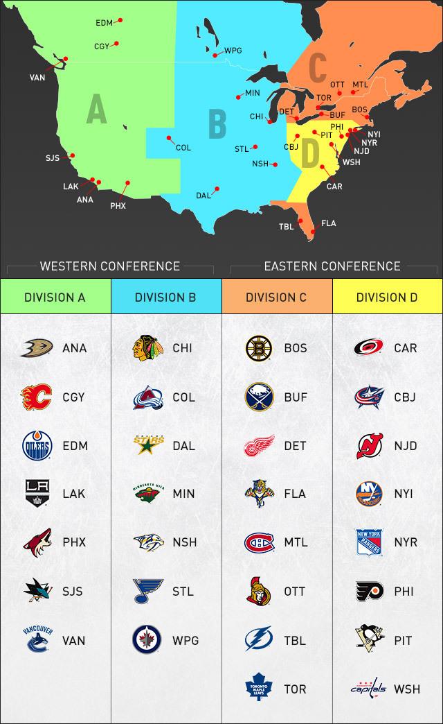 přerozdělení NHL